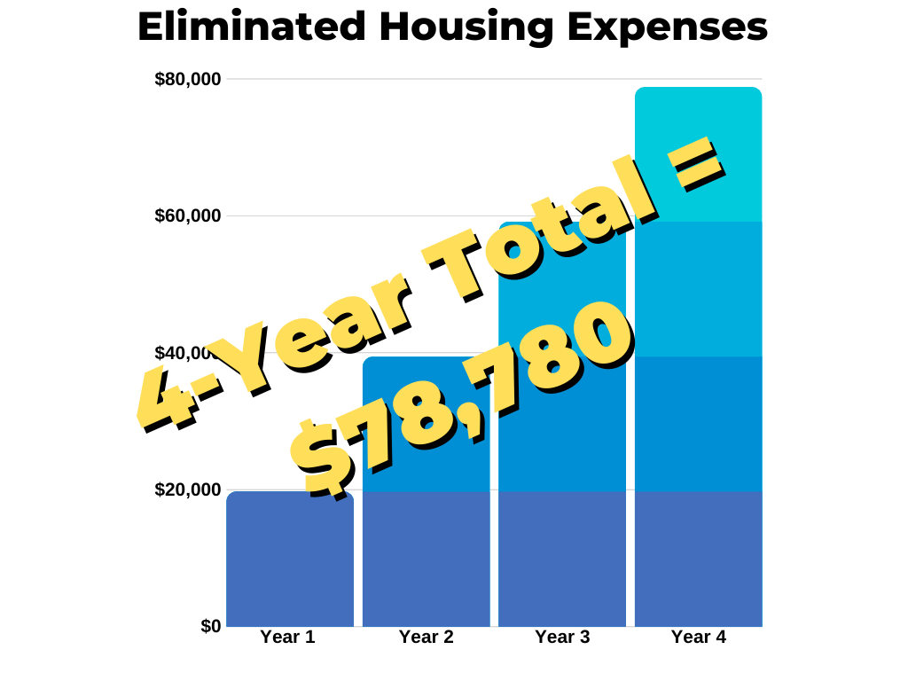 eliminated housing expenses