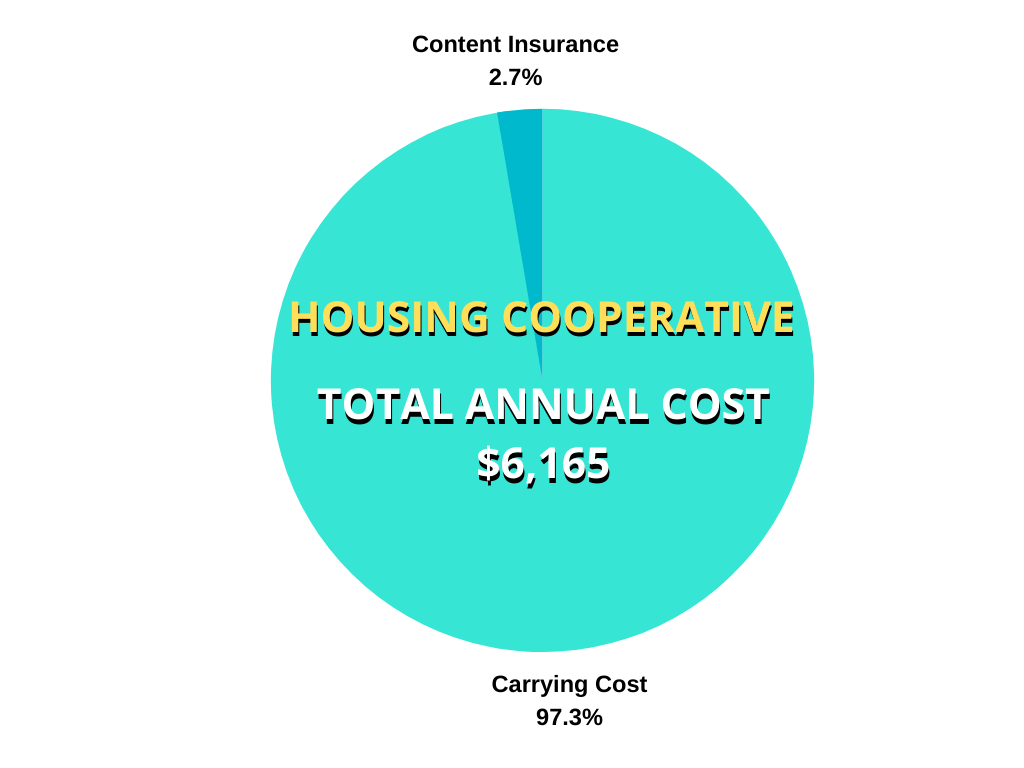 saving money in a housing cooperative